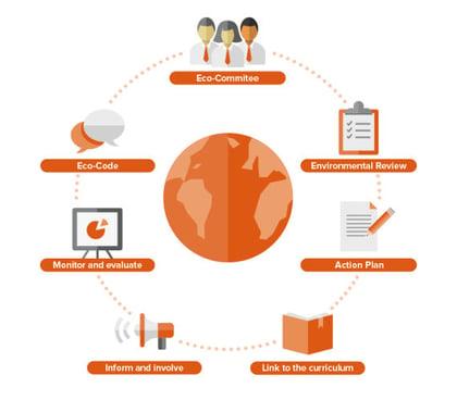 EcoSchools diagram_570x500