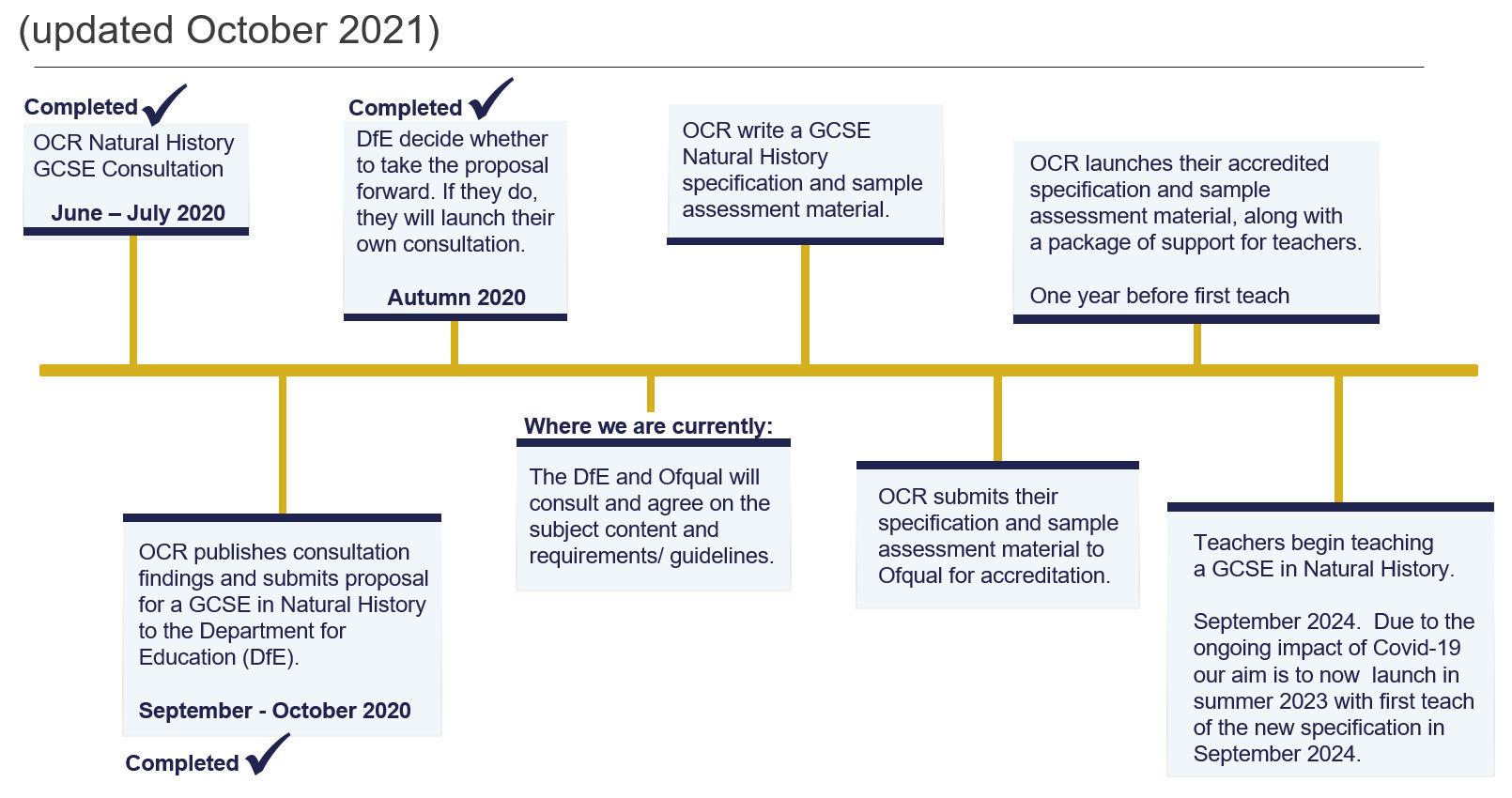 GCSE Natural History Timeline