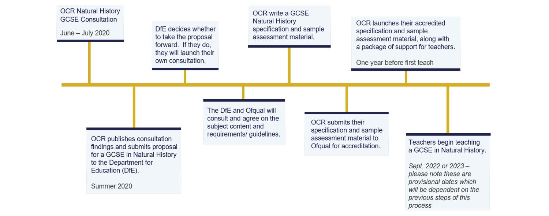 OCR Natural History Consultation timeline