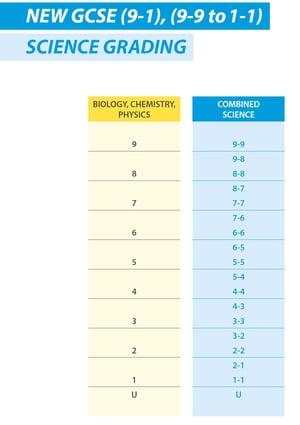 Science Grading